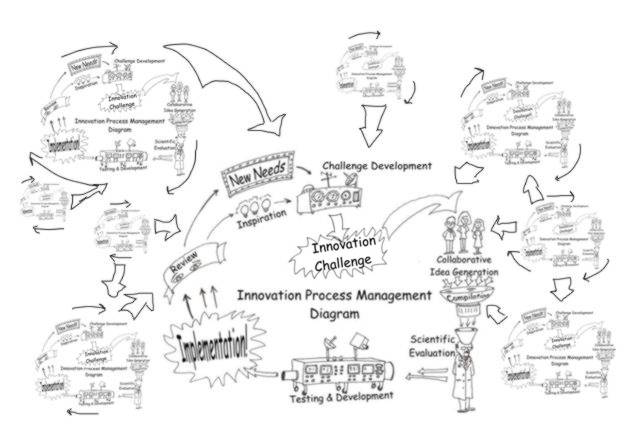 Innovation process manaement diagram cycles